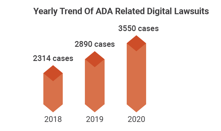 A chart shows the yearly rise in A D A related digital lawsuits.